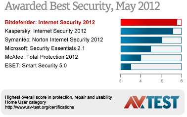 Awarded Best Security, February 2012